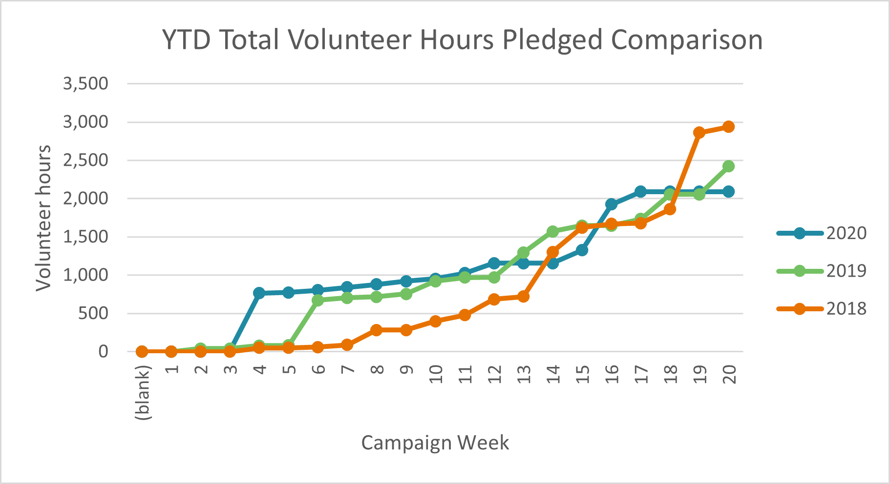 Graph of volunteer hours pledged to CFC HIP upward trend for 2018, 2019 and 2020